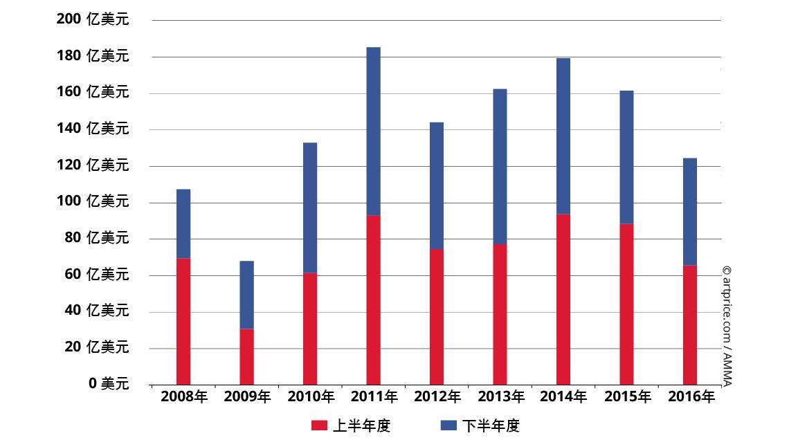 2008年至2016年全球拍卖总成交额半年度变化统计表