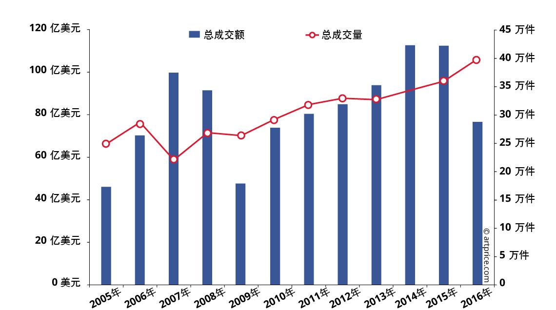 2005年至2016年西方艺术市场的拍卖总成交额及总成交量演进