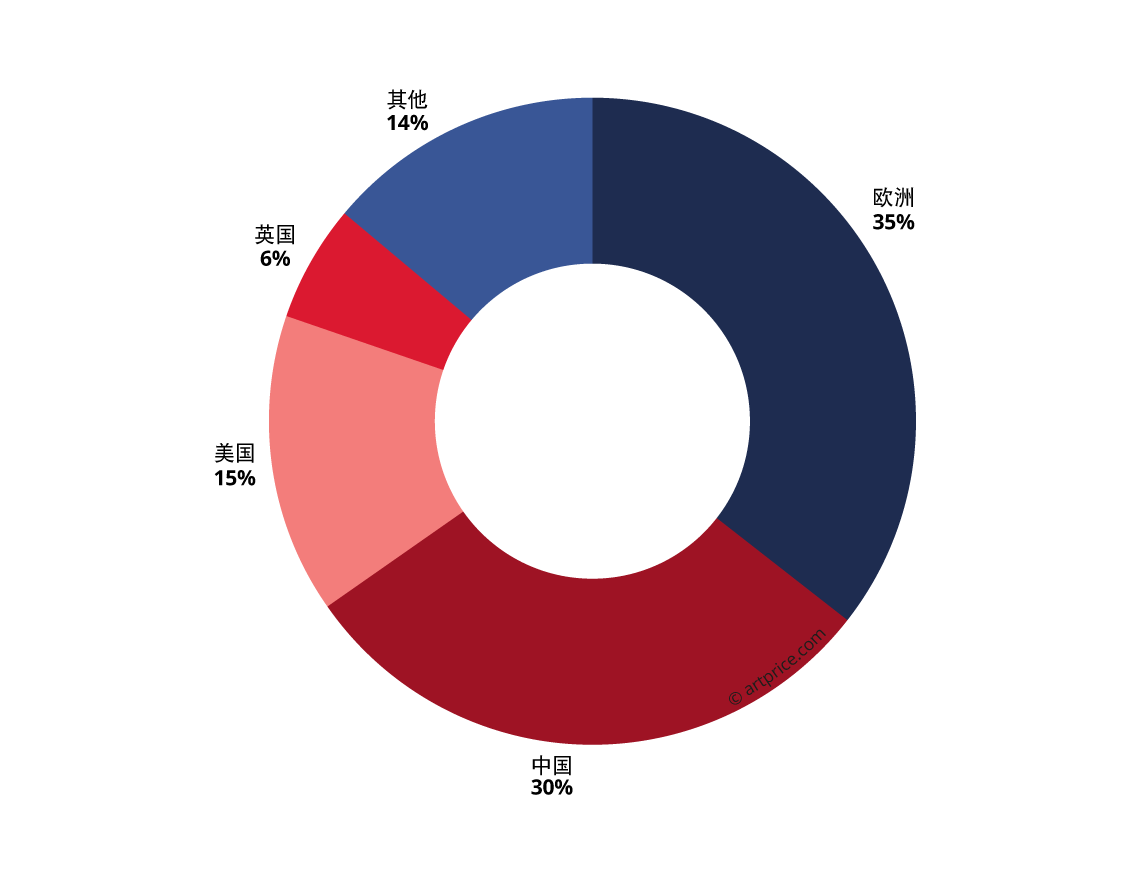 Graph7_Artistes-europeens-dans-Top-500-ZH