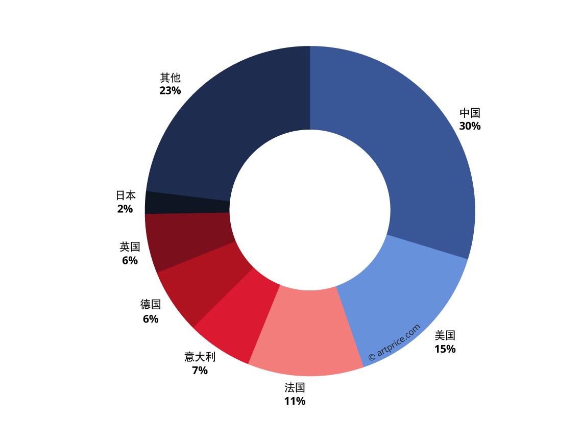 全球前500强艺术家在主要国家的分布状况图