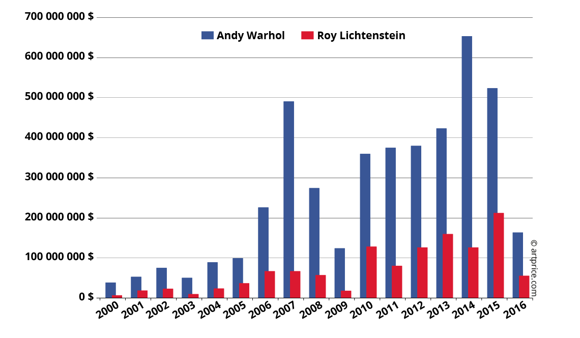 Volumen de negocio de Andy Warhol y Roy Lichtenstein