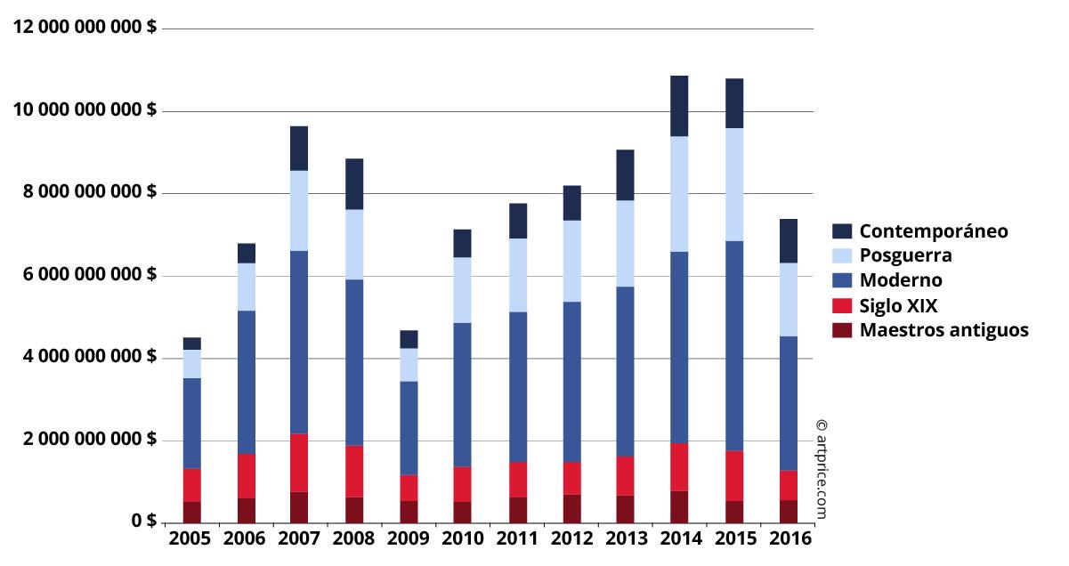 Evolución de los ingresos de ventas por período (2005-2016)