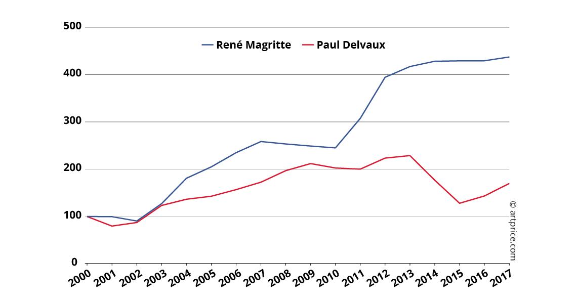 Índices de precios de René Magritte y Paul Delvaux