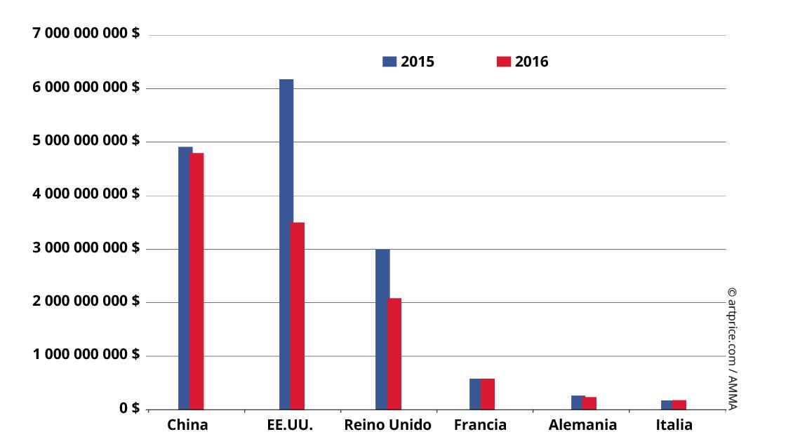 Evolución del volumen de ventas por país
