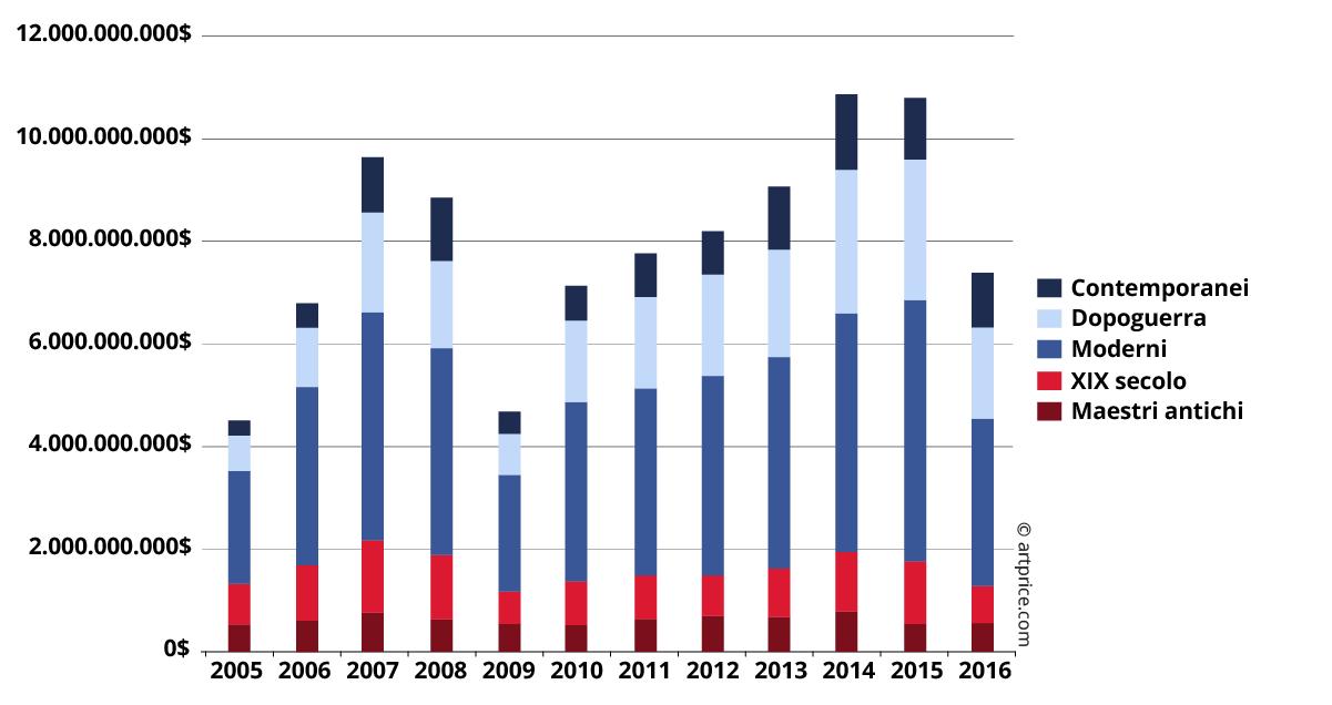Evoluzione del fatturato sulle vendite per periodo (2005-2016)