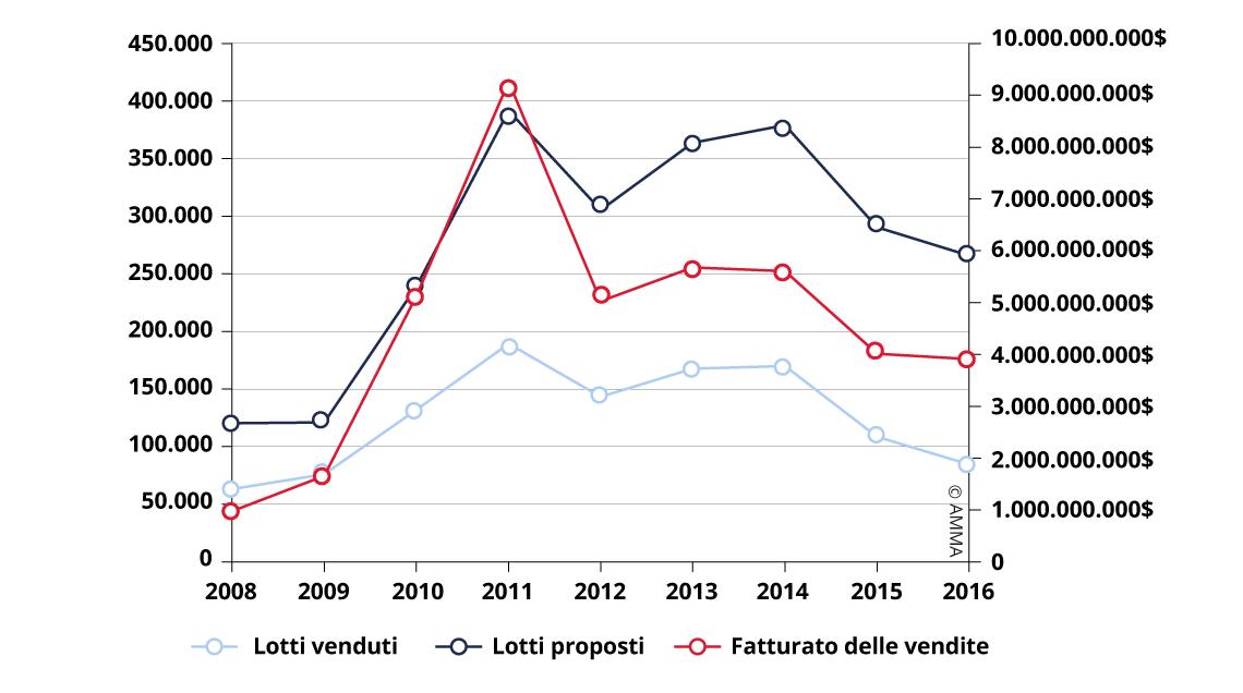 Evoluzione delle vendite di Pittura e Calligrafia Cinese (2008 – 2016)