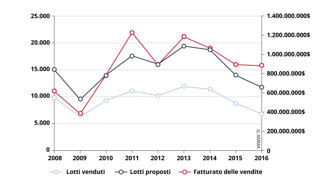 Evoluzione delle vendite di Pittura ad Olio e Arte Contemporanea (2008 – 2016)