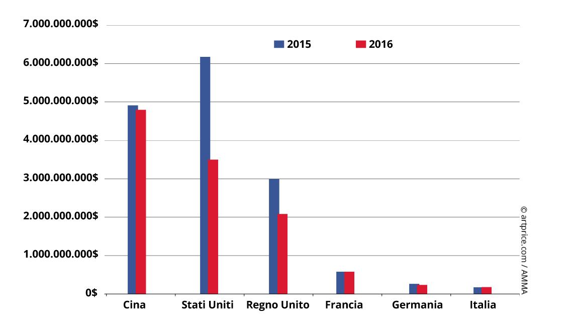 Evoluzione del fatturato sulle vendite per paese (2015 / 2016)