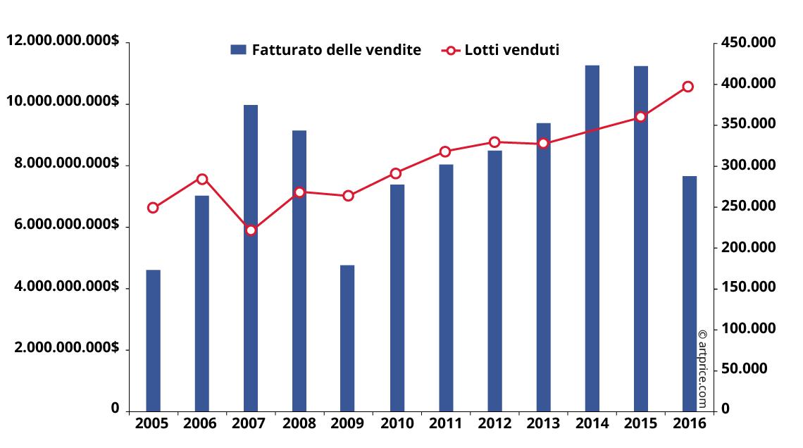fccb3f8017 Fatturato sulle vendite e lotti venduti in Occidente (2005 - 2016)