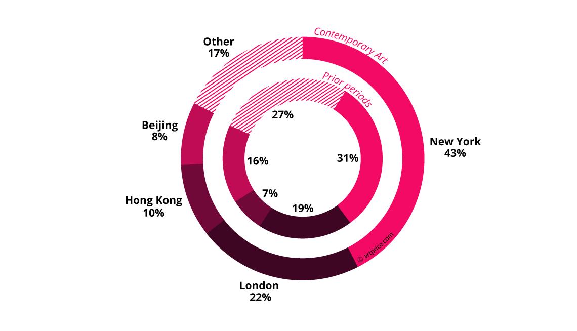 Geographic distribution of auction revenue