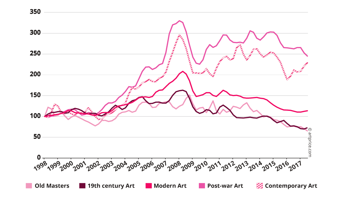 Price index by artistic periods