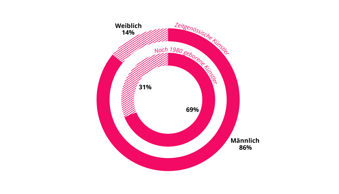 Verteilung der Top 500-Künstler nach Geschlecht