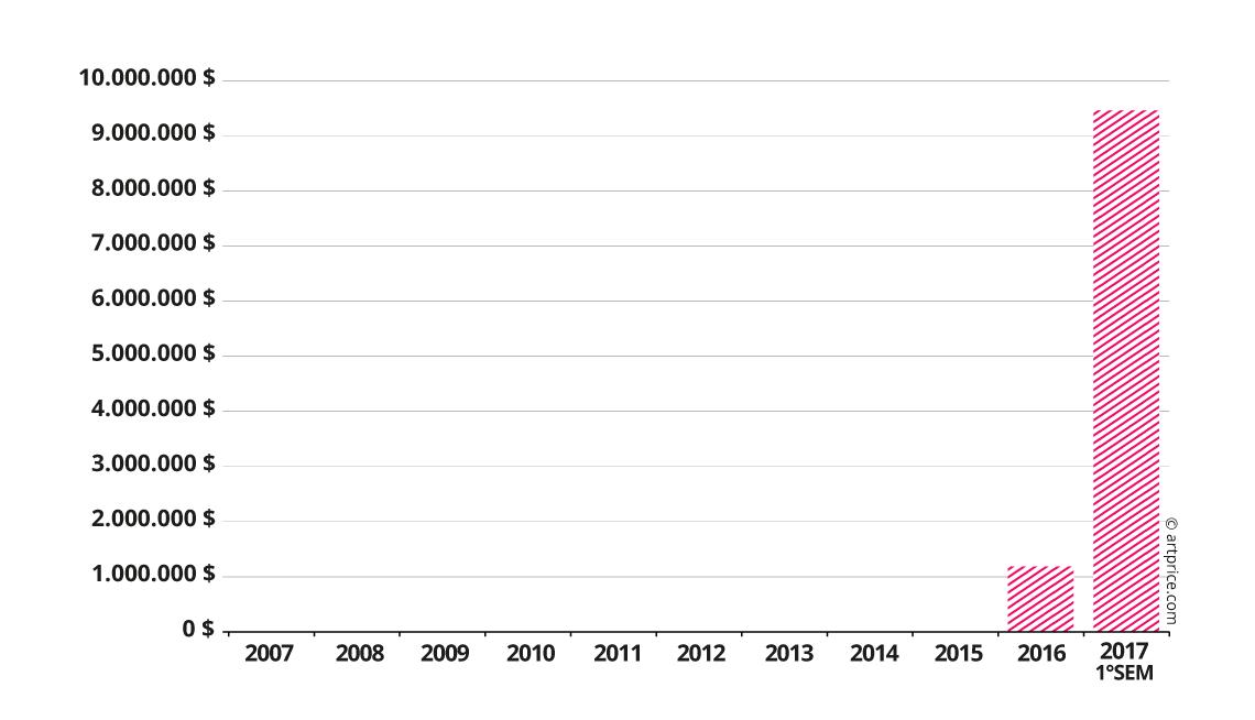 Evoluzione del fatturato delle vendite di Njideka Akunyili Crosby