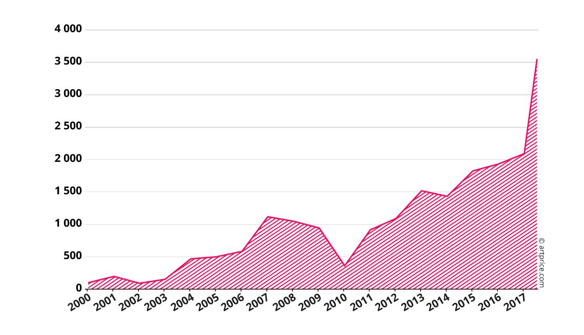 Indice des prix d'Albert Oehlen - Base 100 en janvier 2000