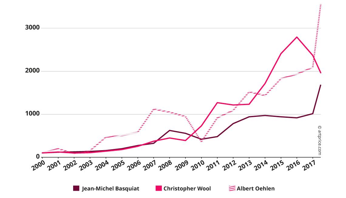 Indices de prix pour une sélection d'artistes contemporains