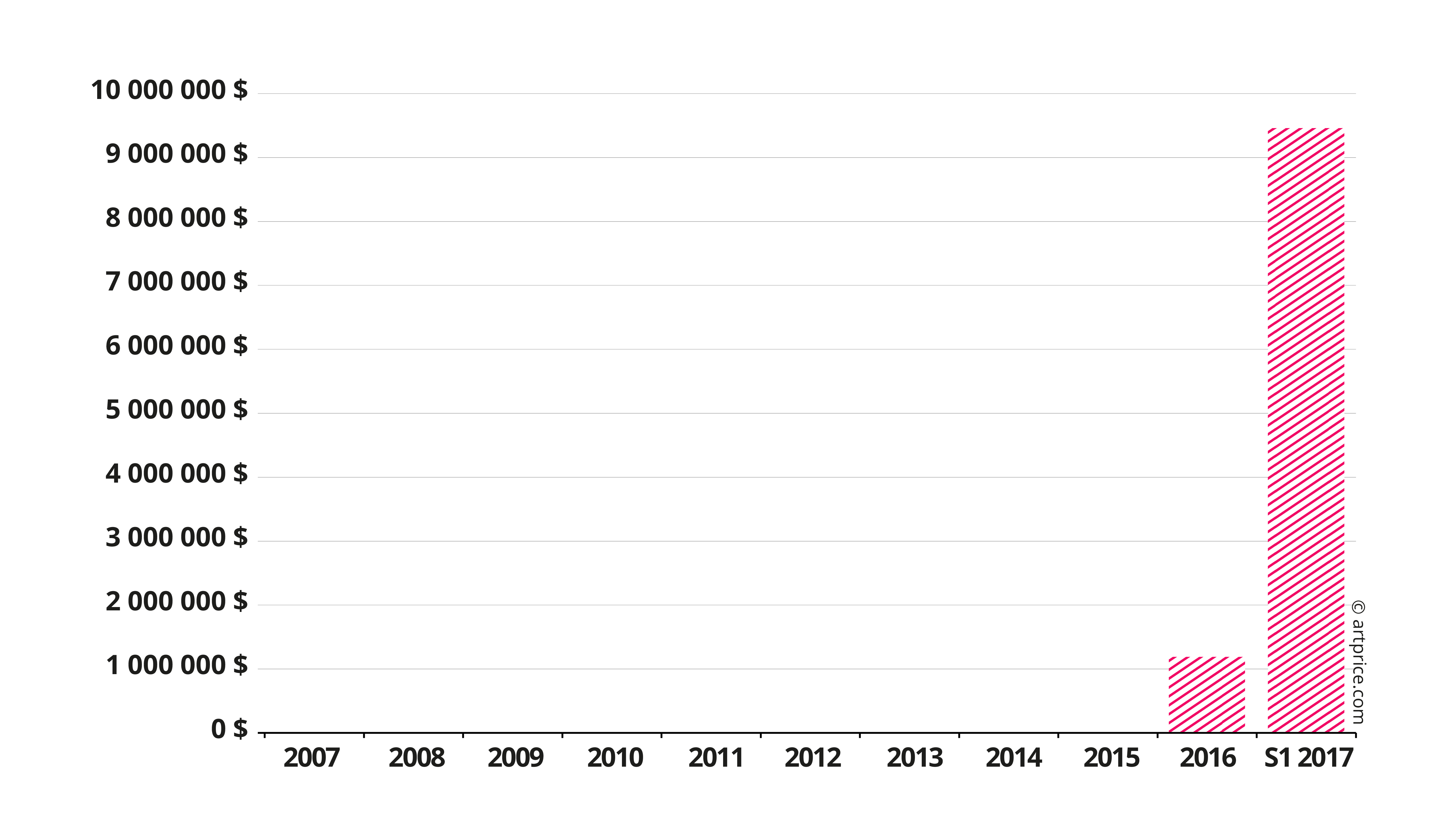 Evolution du produit des ventes de Njideka Akunyili Crosby
