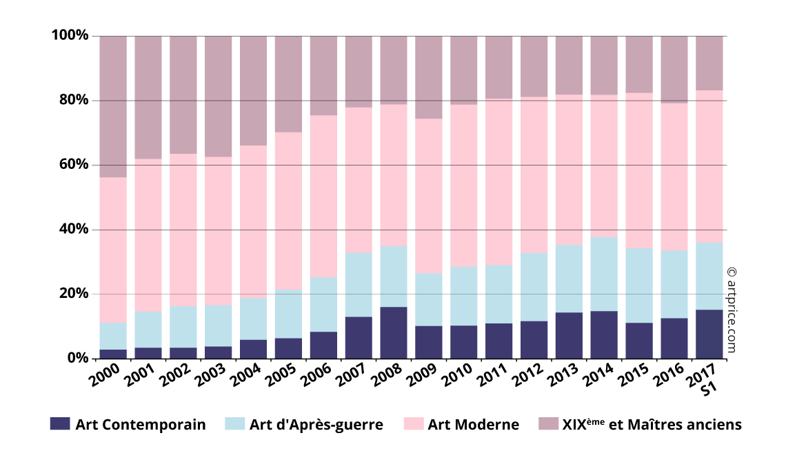 Part de marché des périodes de création dans le produit de ventes mondial