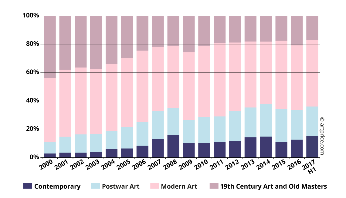 Geographical distribution of Fine Art Auction turnover