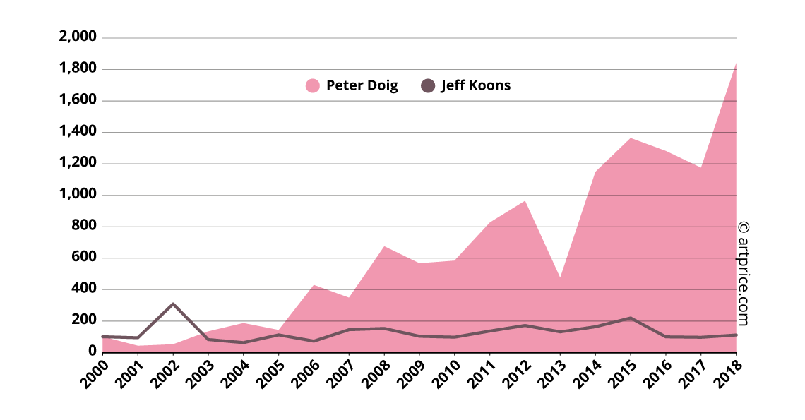 Peter Doig's and Jeff Koons' Price Indexes - Base 100 in January 2000