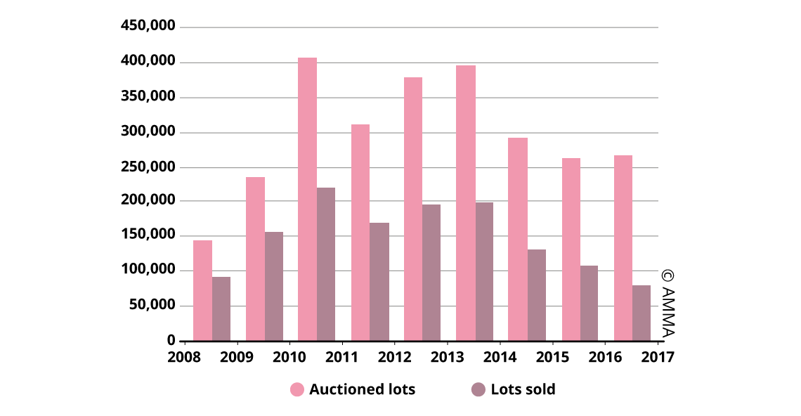 Fine Art Auction Sales Trend in China (2008-2017)