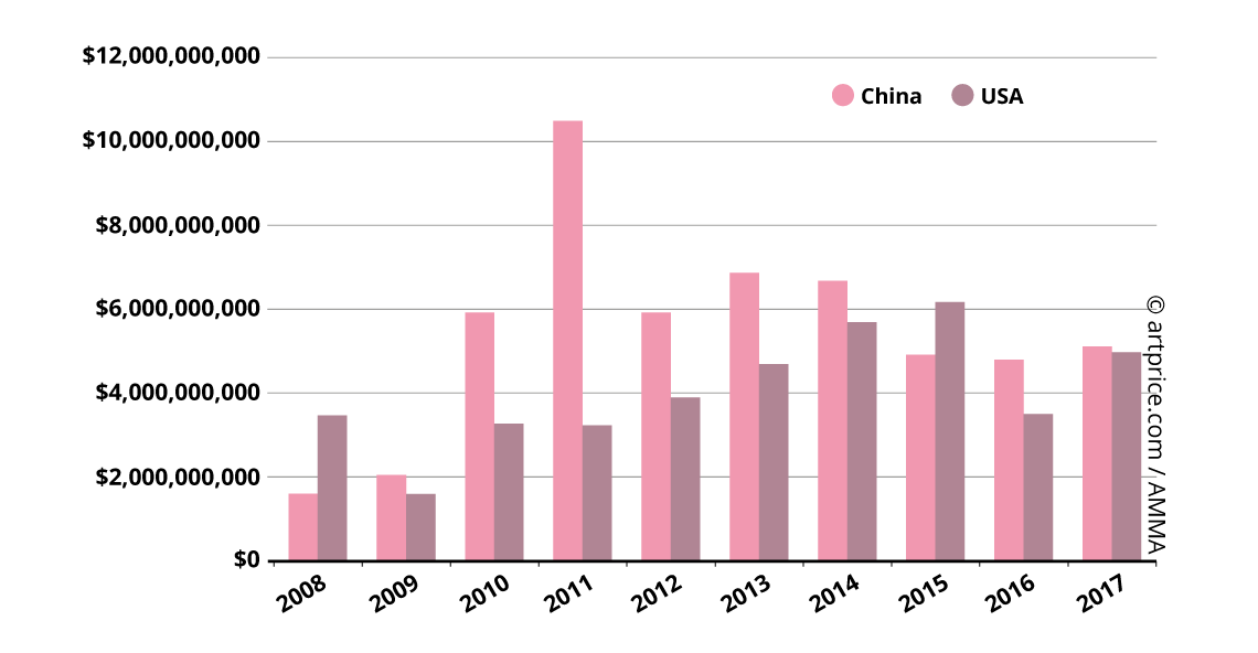 Evolution of Fine Art auction turnover in China and the USA