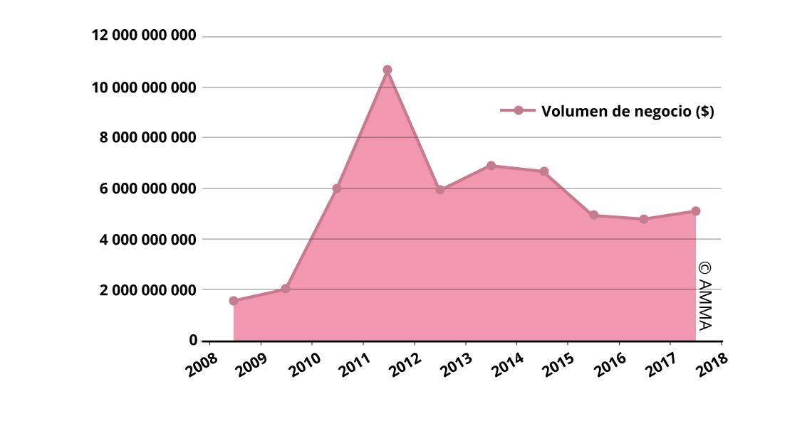 Resultados de las subastas de Bellas Artes en China (2008-2017)