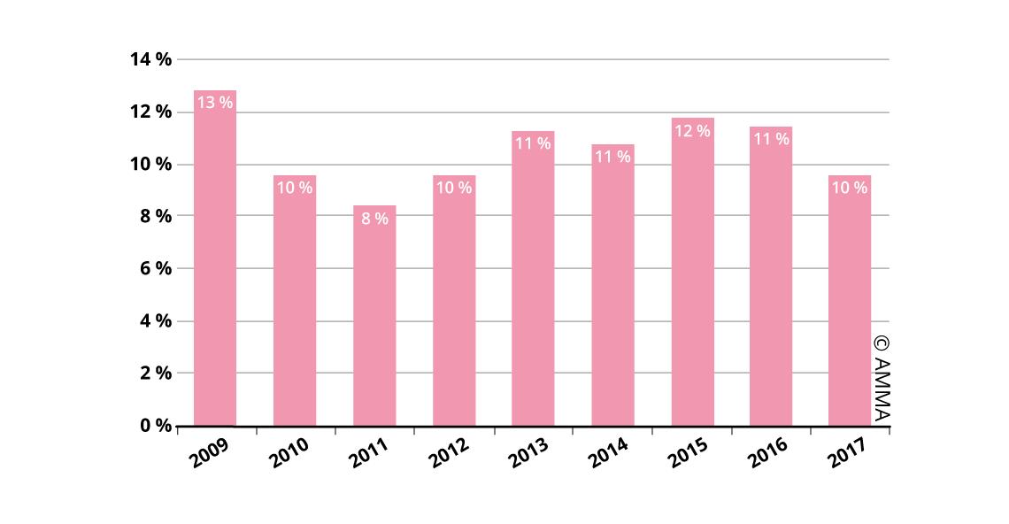 Resultados de las subastas de pintura y Arte Contemporáneo (2009-2017)