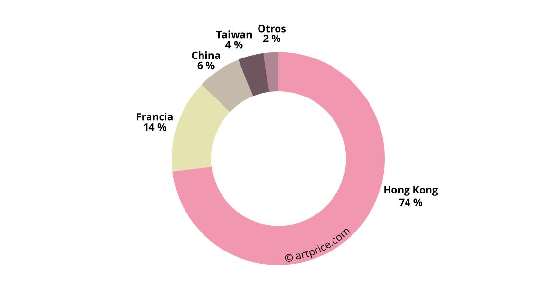 Reparto geográfico del volumen de negocio de Zao Wou-Ki en 2017
