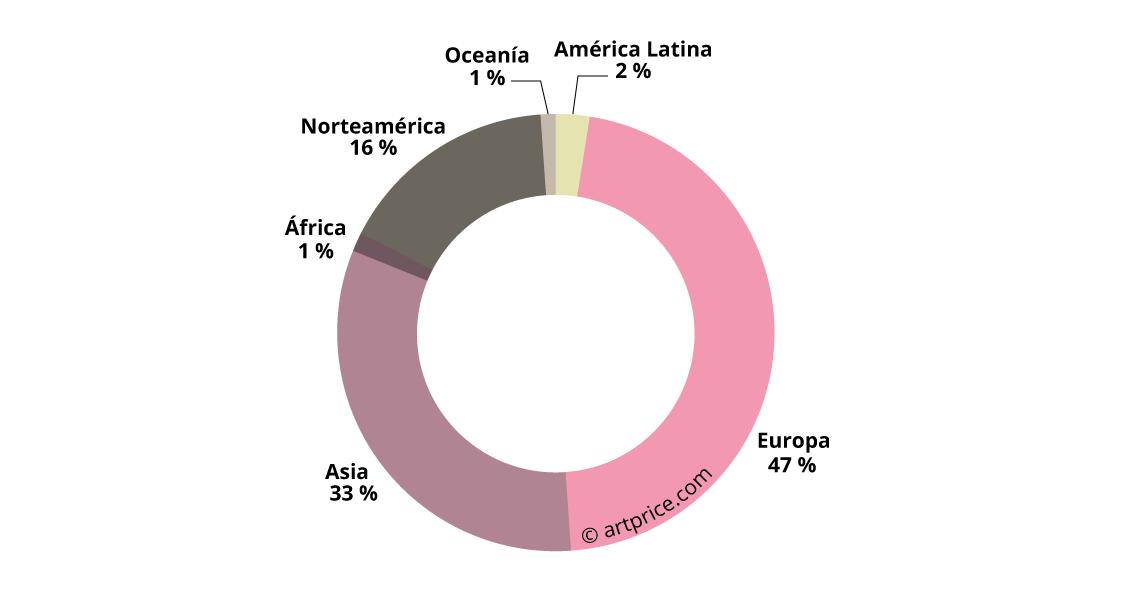 Reparto de los artistas del Top 500 (2017) según su región de origen