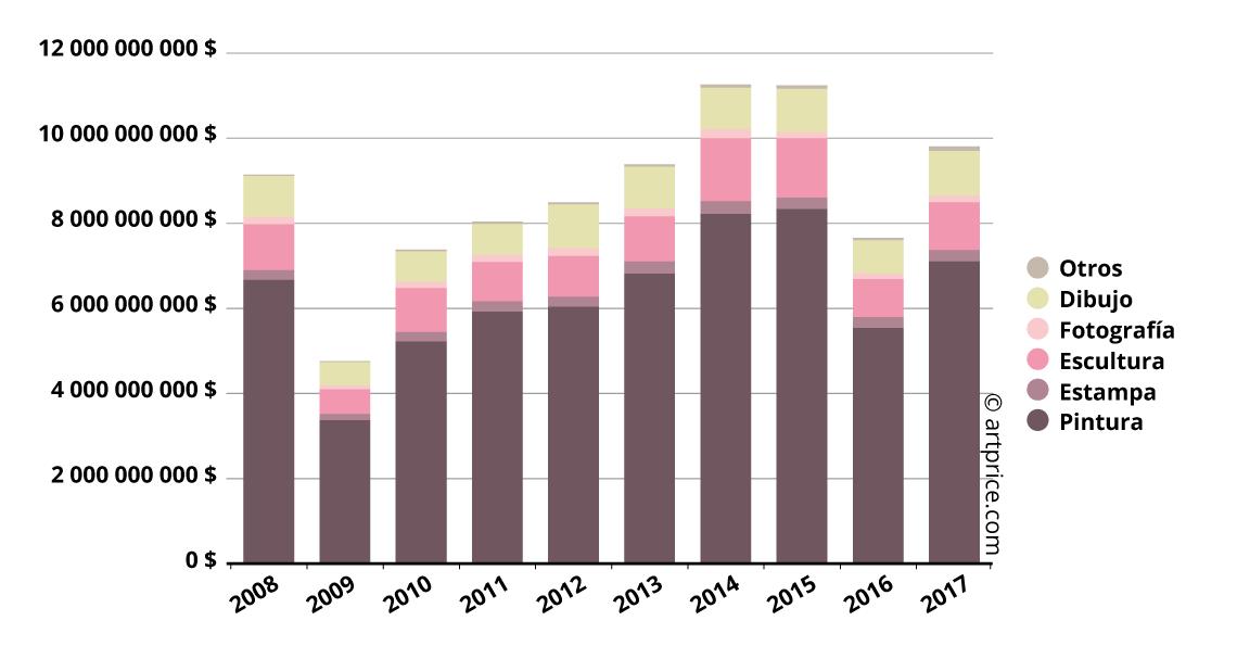 Reparto del volumen de negocio en Occidente en 2017 por categoría