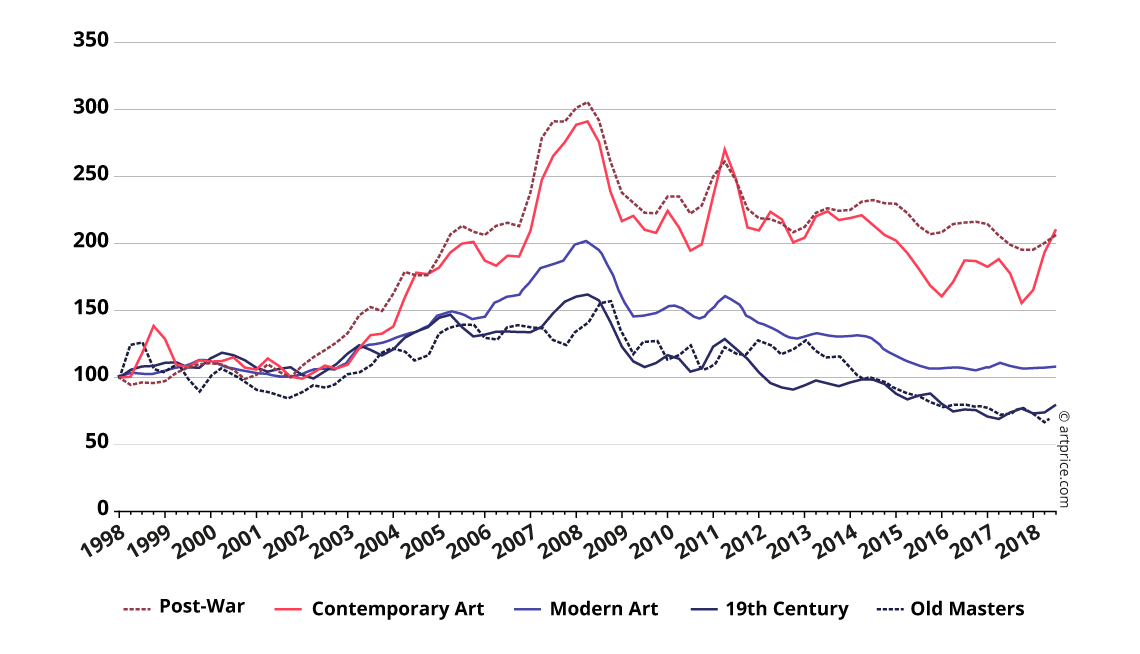 Artprice Indices by creation period - January 2000, base 100