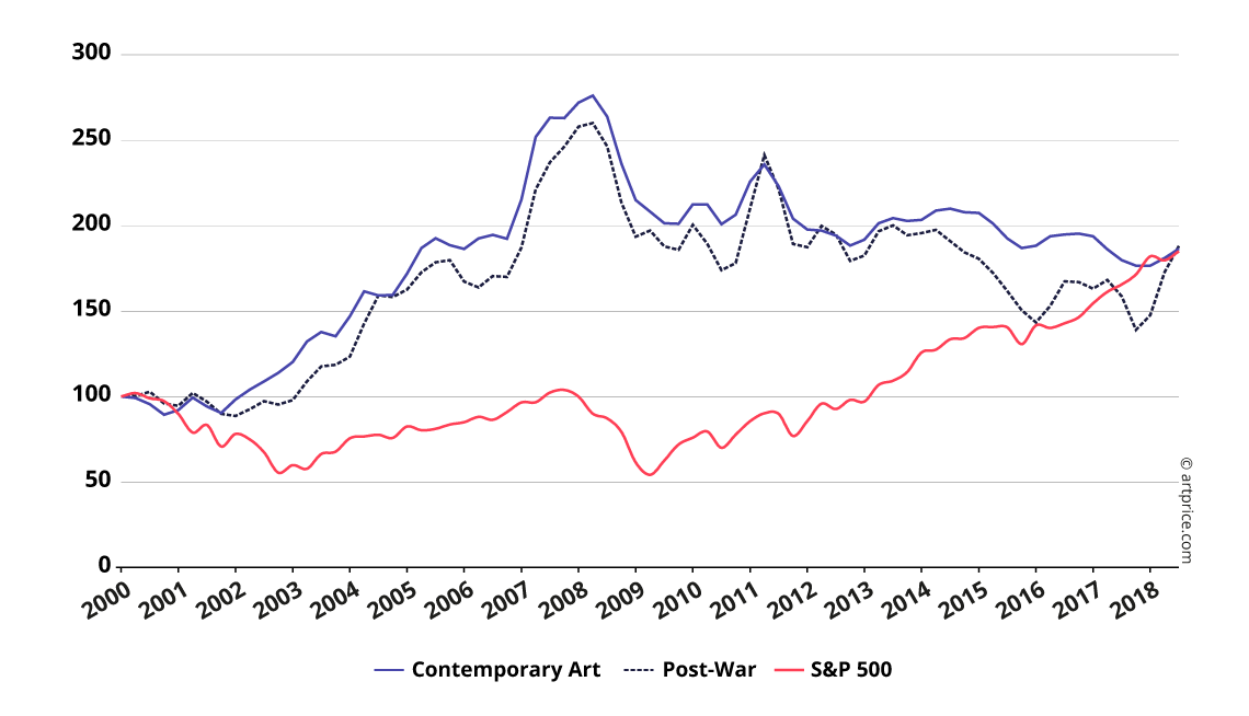 Artprice Indices vs S&P 500 - January 2000, base100