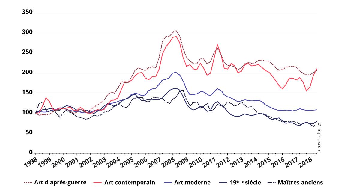 Indices Artprice par période de création – Base 100 en janvier 2000