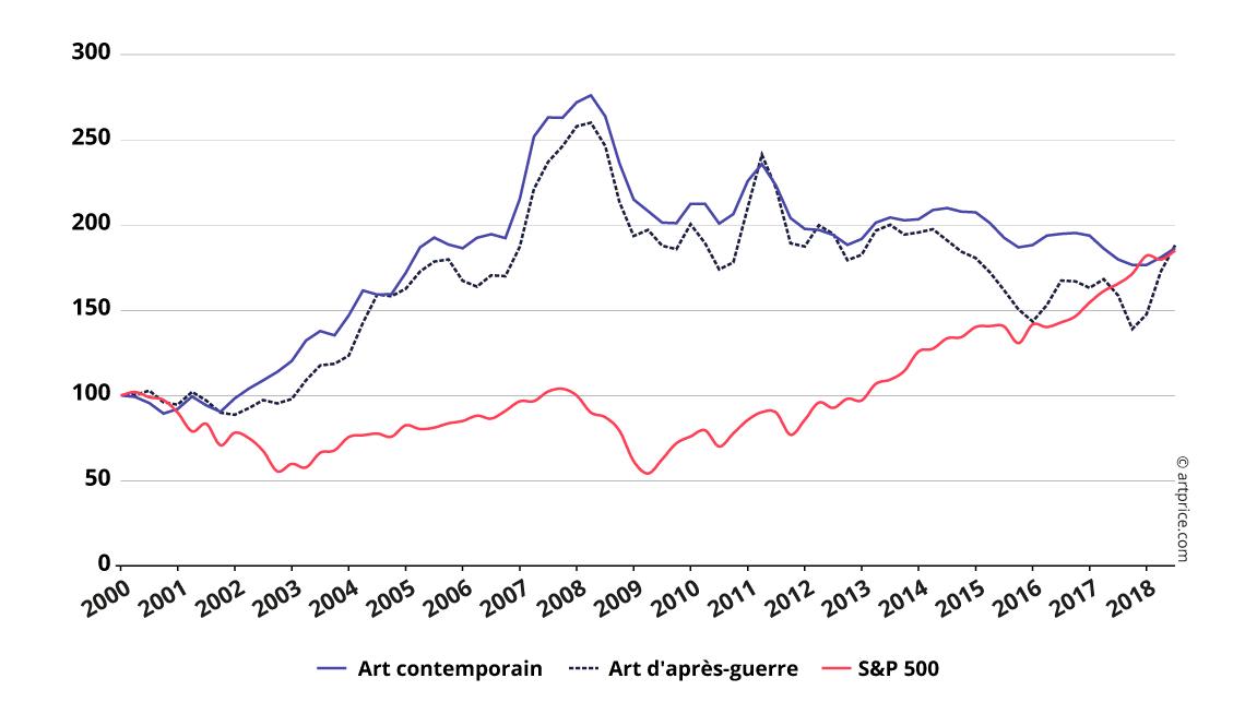 Indices Artprice vs. S&P 500 – Base 100 en janvier 2000