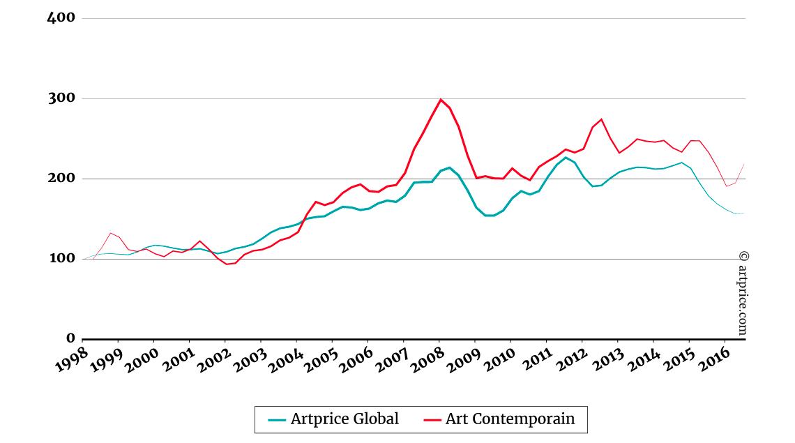 indice-des-prix-art-contemporain-vs-marche-global
