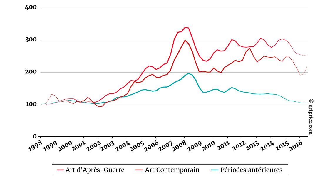 indices-des-prix-de-l-art-contemporain-et-de-l-art-d-apres-guerre