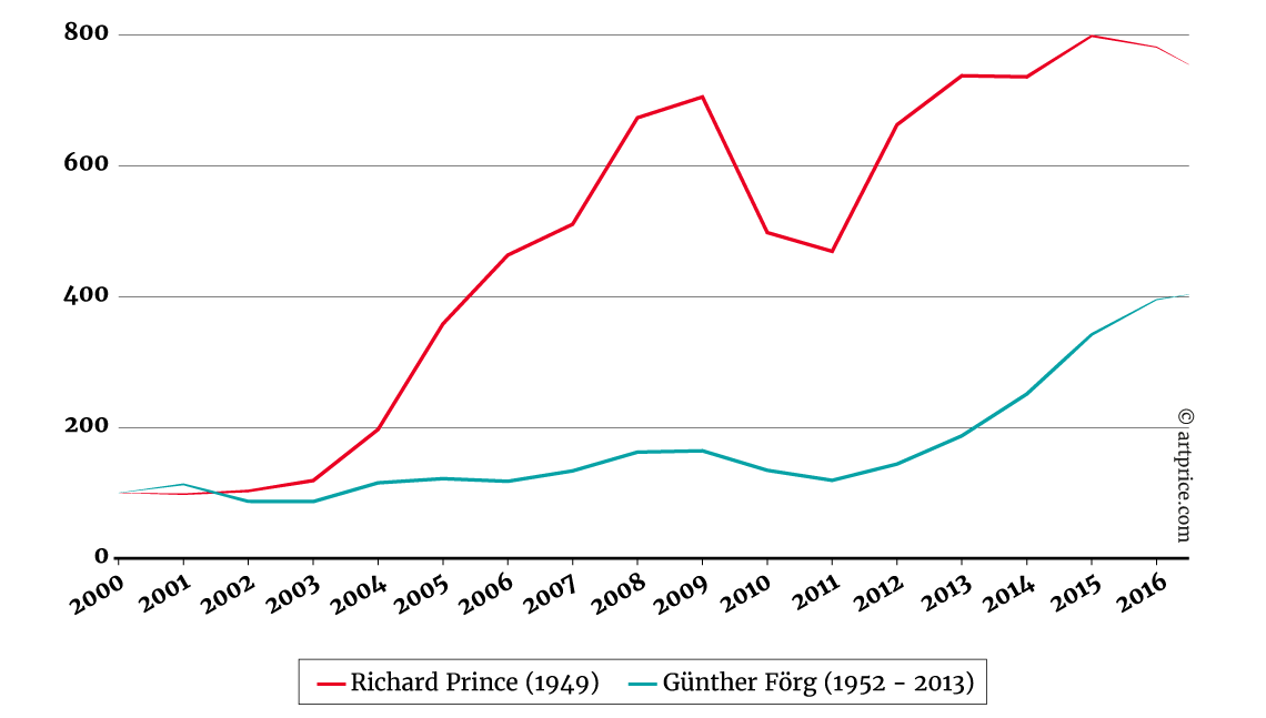 indices-prix-de-richard-prince-gunther-forg