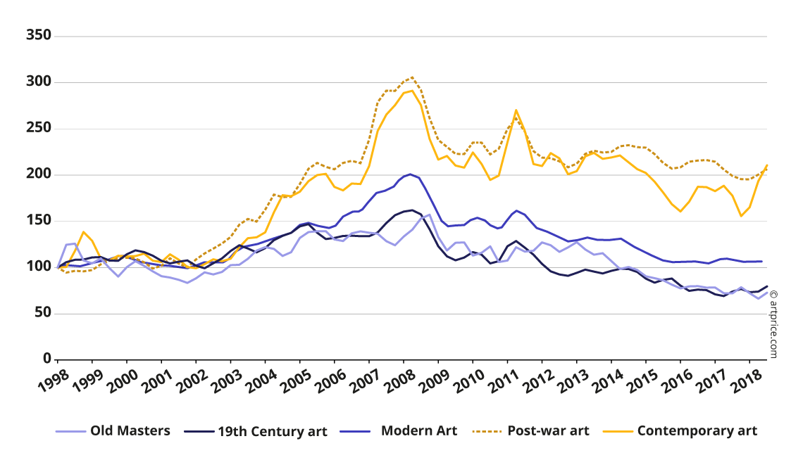Artprice Price Index by period of creation