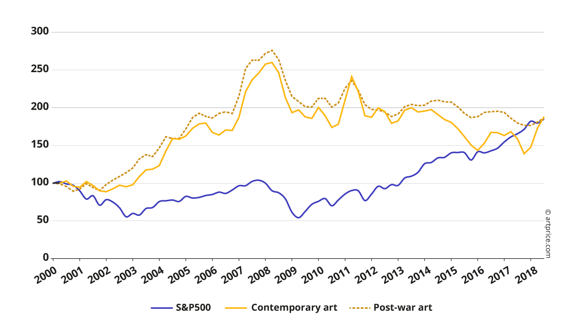 Contemporary Artwork Artprice Index vs. S&P500