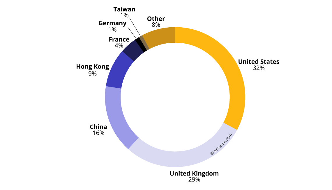 Geographical distribution of Turnover (2017/18)