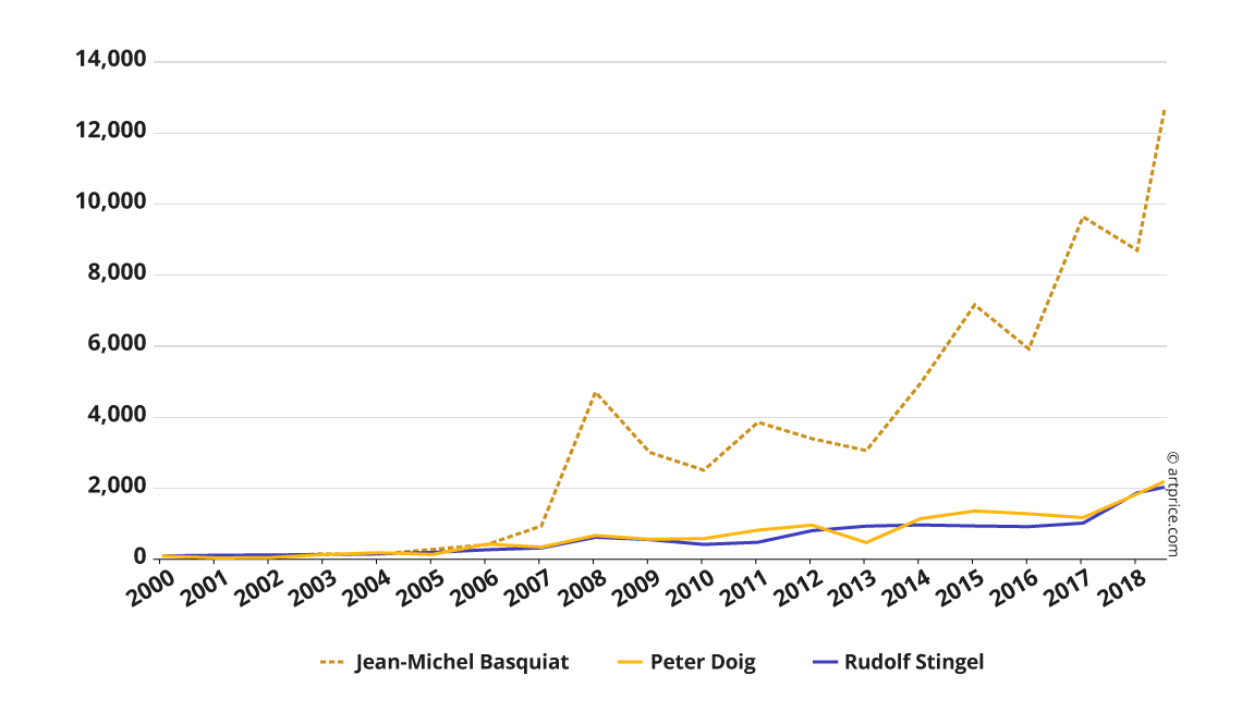 Price Index Trends for Basquiat, Doig & Stingel