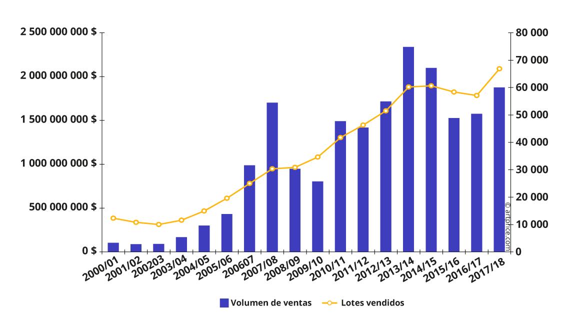Evolución de las ventas de Arte Contemporáneo en subastas