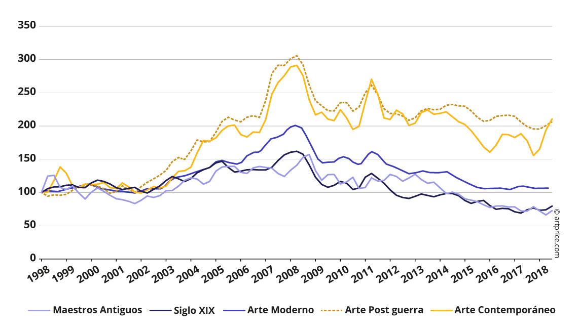 Índice de precios Artprice por período de creación