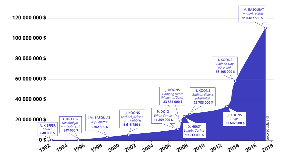 Historial del precio record por una obra contemporánea