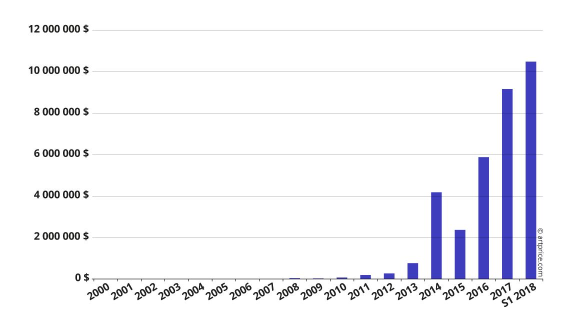 Evolución del volumen de ventas de subastas de Kaws