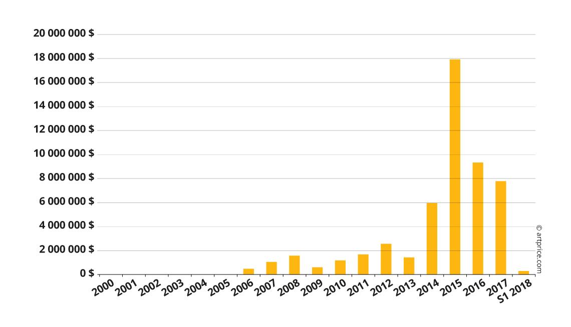 Evolución del volumen de ventas de subastas de Ai Weiwei