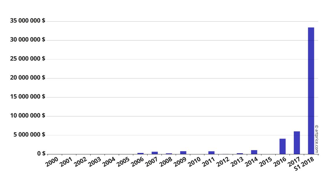 Evolución del volumen de ventas de subastas de Kerry James Marshall